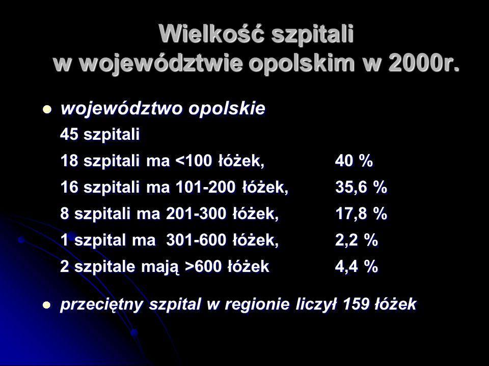 Wielkość szpitali w województwie opolskim w 2000r.