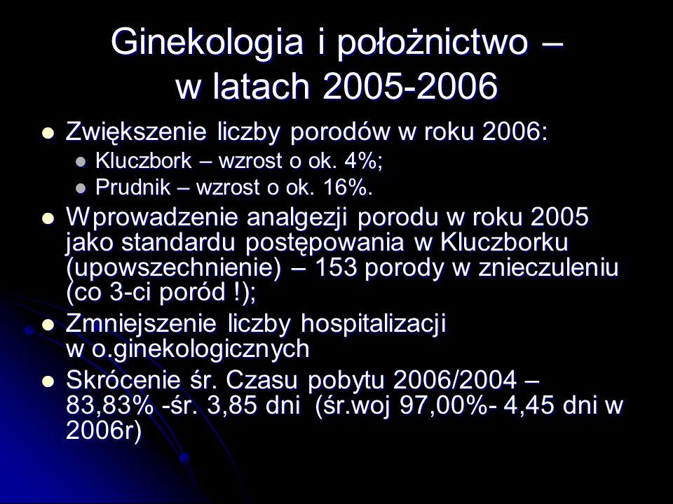 Zwiększenie liczby porodów w roku 2006: Zwiększenie liczby porodów w roku 2006: Kluczbork – wzrost o ok.