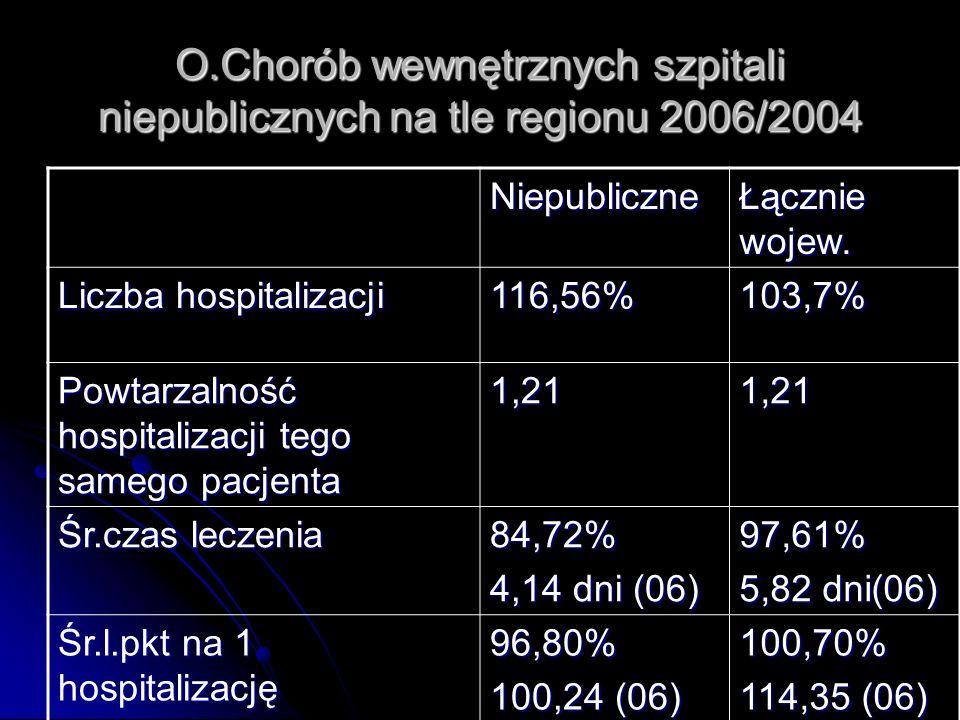 O.Chorób wewnętrznych szpitali niepublicznych na tle regionu 2006/2004 Niepubliczne Łącznie wojew.