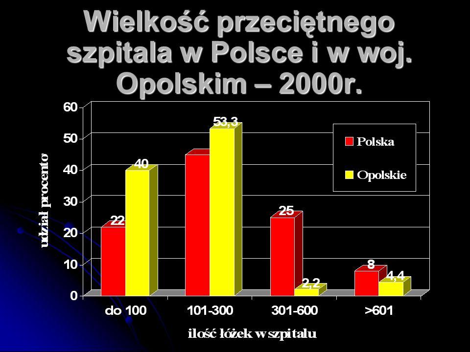 Wielkość przeciętnego szpitala w Polsce i w woj. Opolskim – 2000r.
