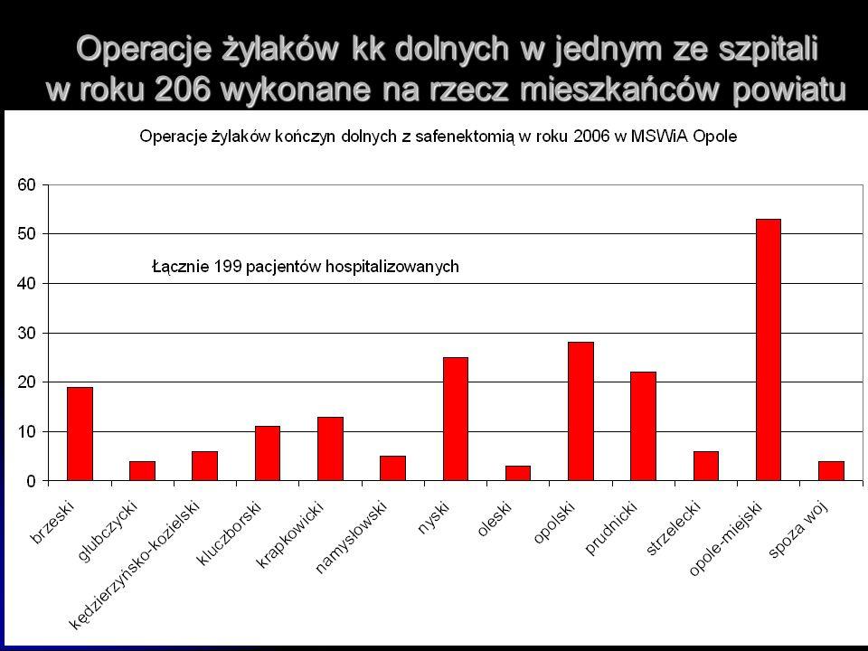 Operacje żylaków kk dolnych w jednym ze szpitali w roku 206 wykonane na rzecz mieszkańców powiatu