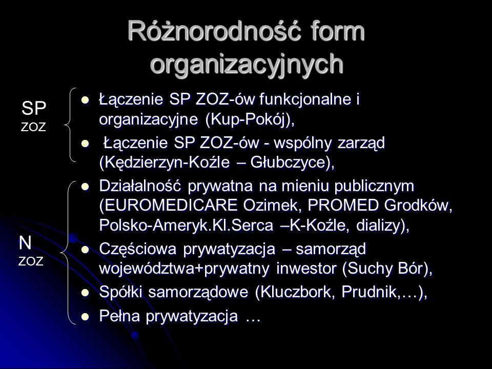 Różnorodność form organizacyjnych Łączenie SP ZOZ-ów funkcjonalne i organizacyjne (Kup-Pokój), Łączenie SP ZOZ-ów funkcjonalne i organizacyjne (Kup-Pokój), Łączenie SP ZOZ-ów - wspólny zarząd (Kędzierzyn-Koźle – Głubczyce), Łączenie SP ZOZ-ów - wspólny zarząd (Kędzierzyn-Koźle – Głubczyce), Działalność prywatna na mieniu publicznym (EUROMEDICARE Ozimek, PROMED Grodków, Polsko-Ameryk.Kl.Serca –K-Koźle, dializy), Działalność prywatna na mieniu publicznym (EUROMEDICARE Ozimek, PROMED Grodków, Polsko-Ameryk.Kl.Serca –K-Koźle, dializy), Częściowa prywatyzacja – samorząd województwa+prywatny inwestor (Suchy Bór), Częściowa prywatyzacja – samorząd województwa+prywatny inwestor (Suchy Bór), Spółki samorządowe (Kluczbork, Prudnik,…), Spółki samorządowe (Kluczbork, Prudnik,…), Pełna prywatyzacja … Pełna prywatyzacja … SP ZOZ N ZOZ