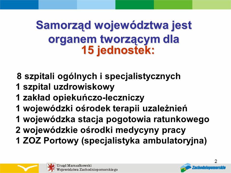 2 Samorząd województwa jest organem tworzącym dla 15 jednostek: 8 szpitali ogólnych i specjalistycznych 1 szpital uzdrowiskowy 1 zakład opiekuńczo-lec