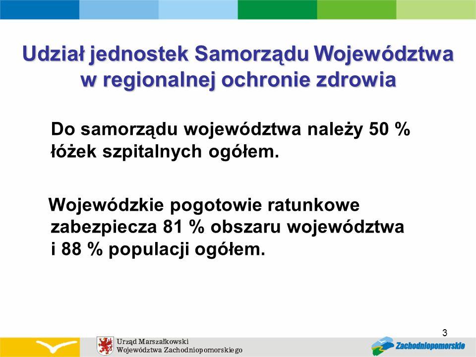 3 Udział jednostek Samorządu Województwa w regionalnej ochronie zdrowia Do samorządu województwa należy 50 % łóżek szpitalnych ogółem. Wojewódzkie pog