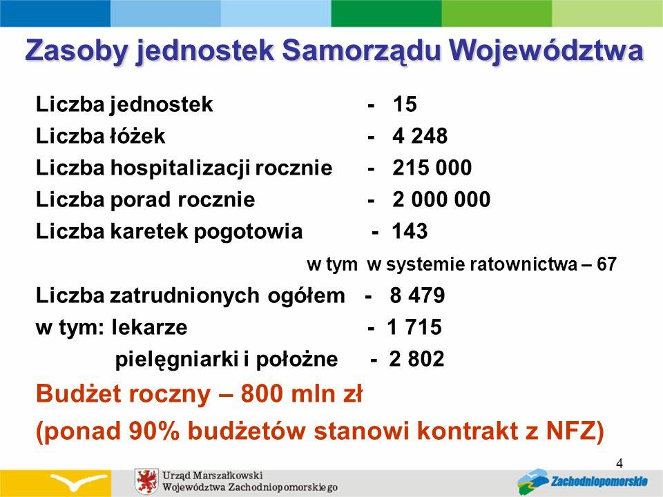 4 Zasoby jednostek Samorządu Województwa Liczba jednostek - 15 Liczba łóżek - 4 248 Liczba hospitalizacji rocznie- 215 000 Liczba porad rocznie- 2 000