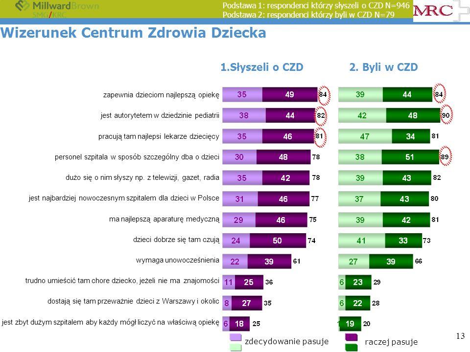 13 Wizerunek Centrum Zdrowia Dziecka Podstawa 1: respondenci którzy słyszeli o CZD N=946 Podstawa 2: respondenci którzy byli w CZD N=79 zdecydowanie p