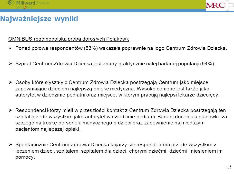 15 Najważniejsze wyniki OMNIBUS (ogólnopolska próba dorosłych Polaków): Ponad połowa respondentów (53%) wskazała poprawnie na logo Centrum Zdrowia Dziecka.