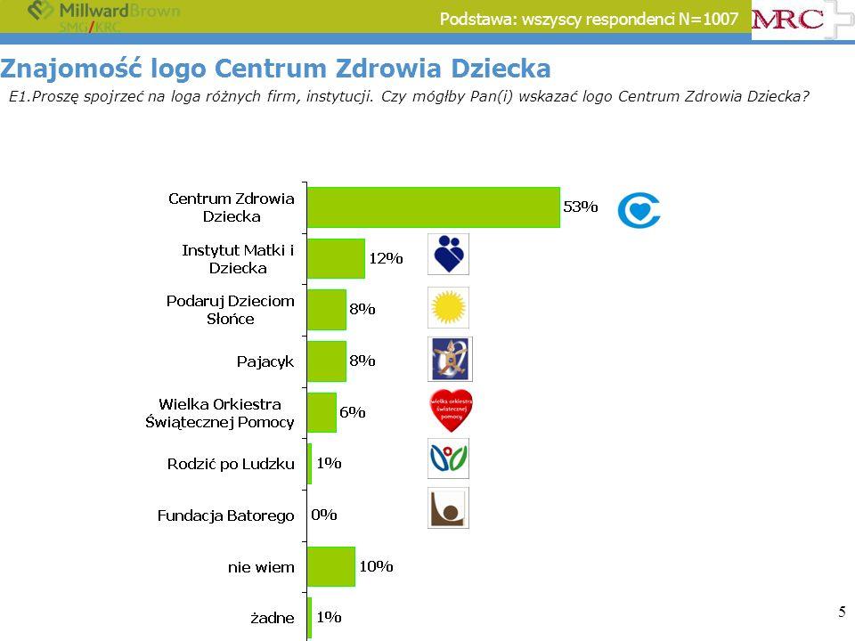 6 Znajomość logo Centrum Zdrowia Dziecka E1.Proszę spojrzeć na loga różnych firm, instytucji.