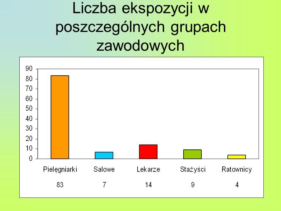 Liczba ekspozycji w poszczególnych grupach zawodowych