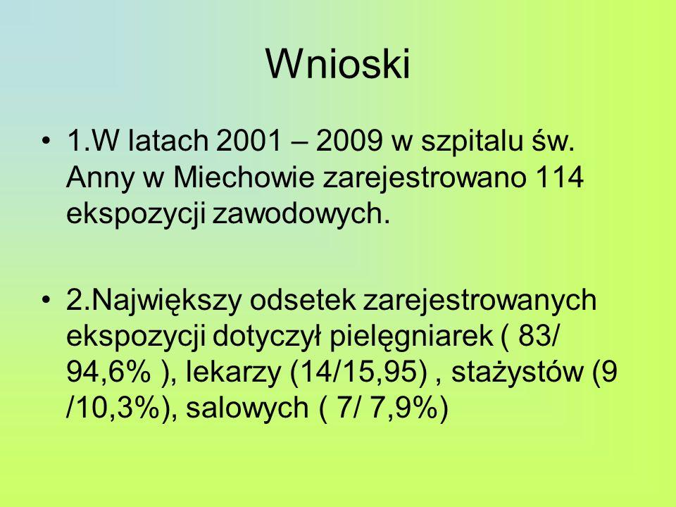 Wnioski 1.W latach 2001 – 2009 w szpitalu św. Anny w Miechowie zarejestrowano 114 ekspozycji zawodowych. 2.Największy odsetek zarejestrowanych ekspozy