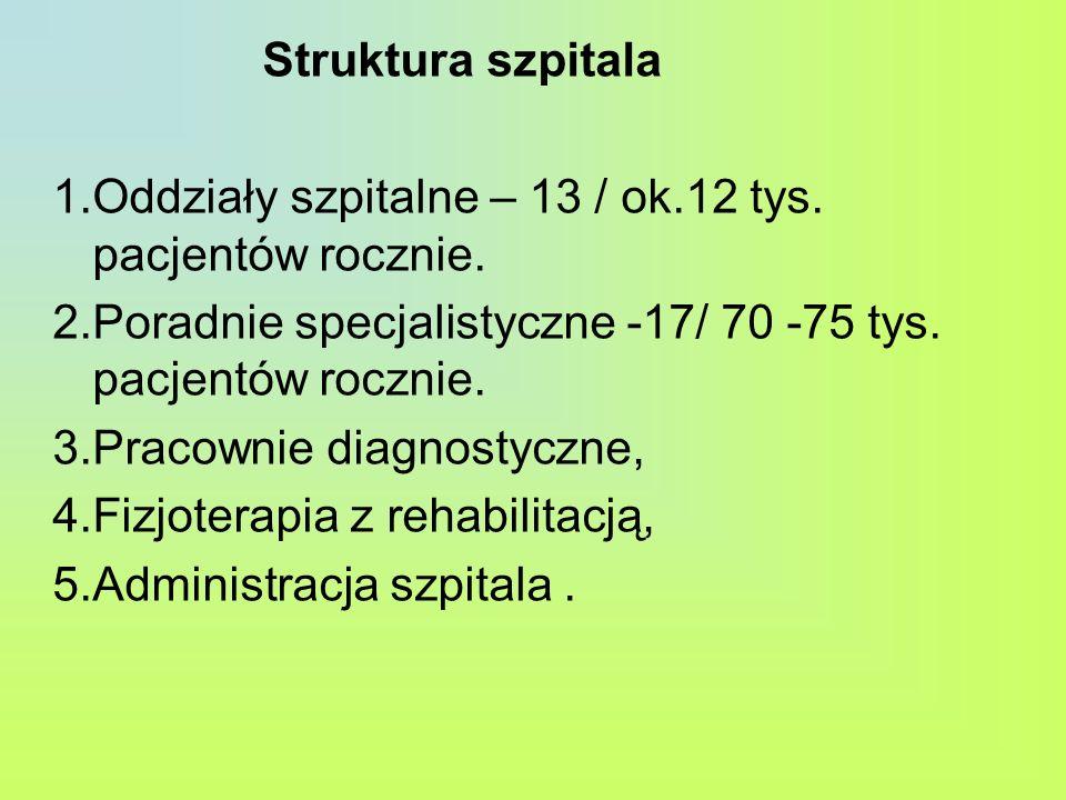 Struktura szpitala 1.Oddziały szpitalne – 13 / ok.12 tys. pacjentów rocznie. 2.Poradnie specjalistyczne -17/ 70 -75 tys. pacjentów rocznie. 3.Pracowni