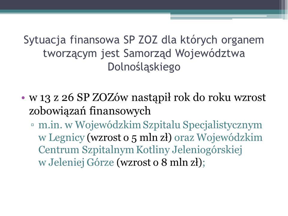 Sytuacja finansowa SP ZOZ dla których organem tworzącym jest Samorząd Województwa Dolnośląskiego w 13 z 26 SP ZOZów nastąpił rok do roku wzrost zobowiązań finansowych m.in.