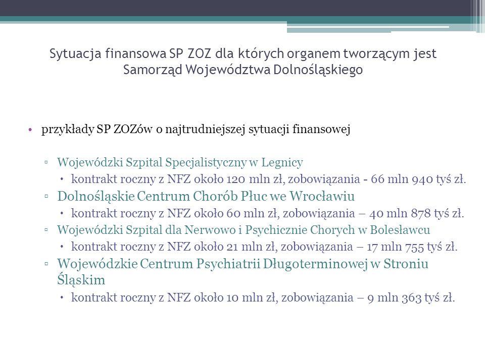 Zobowiązania finansowe SP ZOZ Nazwa jednostkiZobowiązania ogółem (31.10.2010) Zobowiązania ogółem (31.10.2011) Stan zatrudnienia na 31.10.2011 Kontrakt roczny z NFZ Wynik netto (październik 2011) 1 Wojewódzki Szpital Specjalistyczny we Wrocławiu 23 mln 046 tyś zł 26 mln 503 tyś zł1 359- 2 252 879 2 Wojewódzki Szpital Specjalistyczny im.