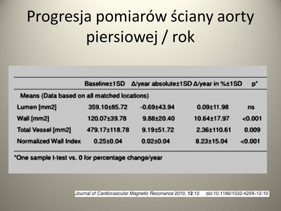 Progresja pomiarów ściany aorty piersiowej / rok