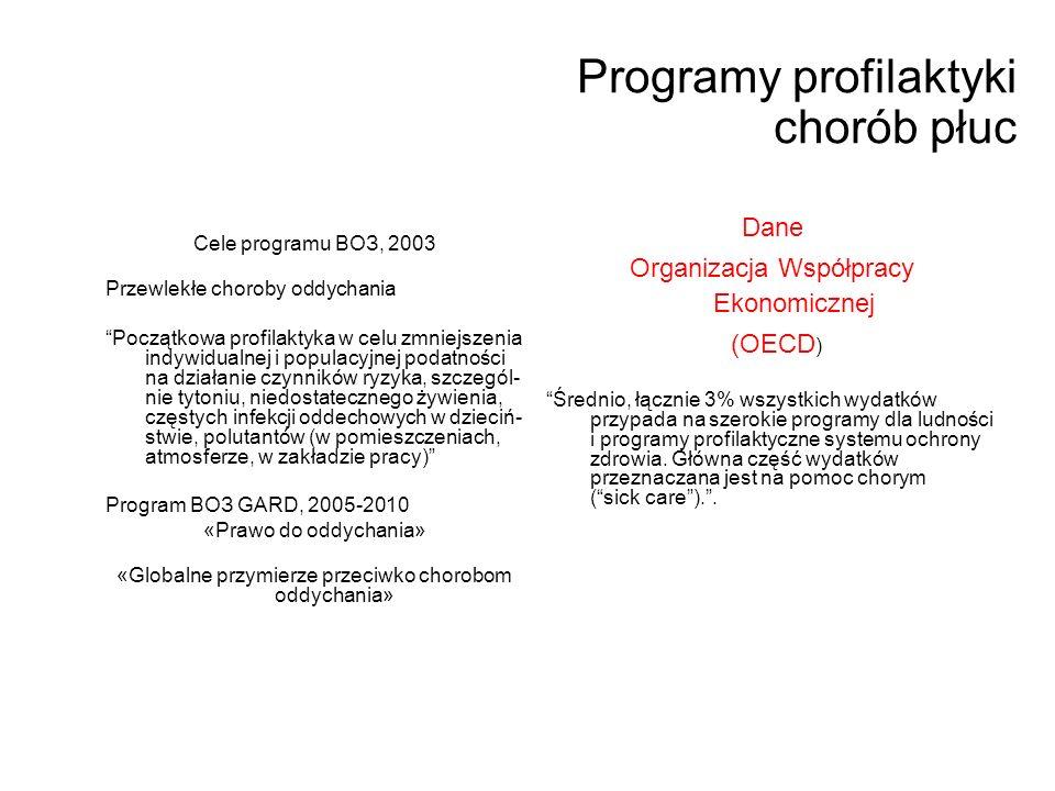 Programy profilaktyki chorób płuc Cele programu ВОЗ, 2003 Przewlekłe choroby oddychania Początkowa profilaktyka w celu zmniejszenia indywidualnej i populacyjnej podatności na działanie czynników ryzyka, szczegól- nie tytoniu, niedostatecznego żywienia, częstych infekcji oddechowych w dzieciń- stwie, polutantów (w pomieszczeniach, atmosferze, w zakładzie pracy) Program ВОЗ GARD, 2005-2010 «Prawo do oddychania» «Globalne przymierze przeciwko chorobom oddychania» Dane Organizacja Współpracy Ekonomicznej (OECD ) Średnio, łącznie 3% wszystkich wydatków przypada na szerokie programy dla ludności i programy profilaktyczne systemu ochrony zdrowia.