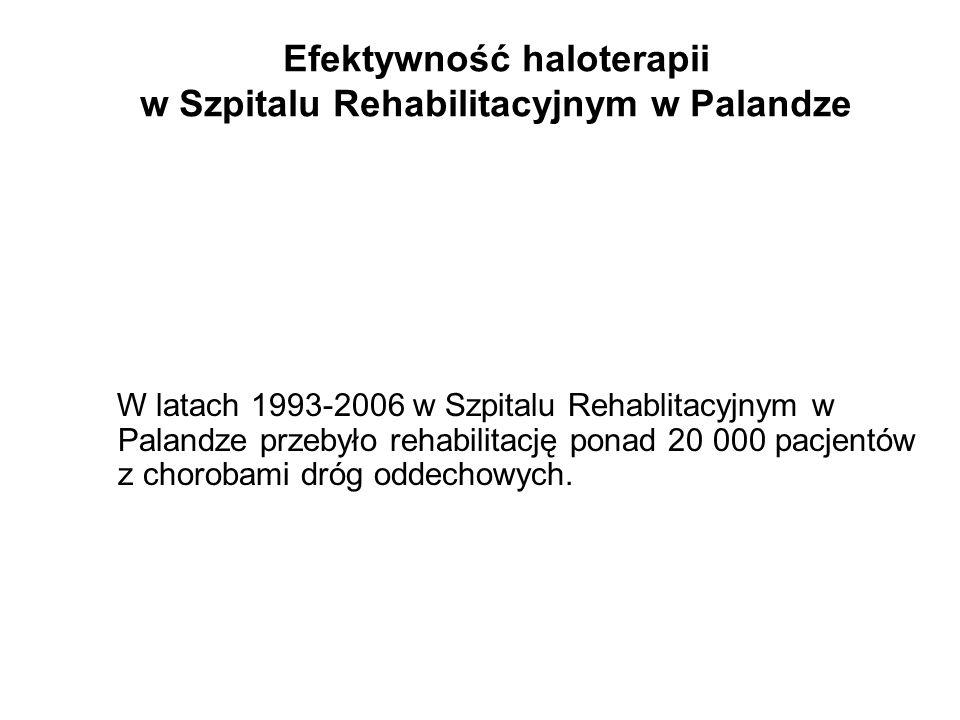 W latach 1993-2006 w Szpitalu Rehablitacyjnym w Palandze przebyło rehabilitację ponad 20 000 pacjentów z chorobami dróg oddechowych. Efektywność halot