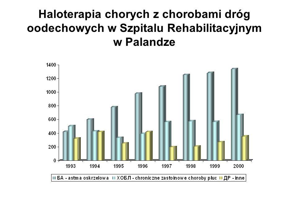 Haloterapia chorych z chorobami dróg oodechowych w Szpitalu Rehabilitacyjnym w Palandze