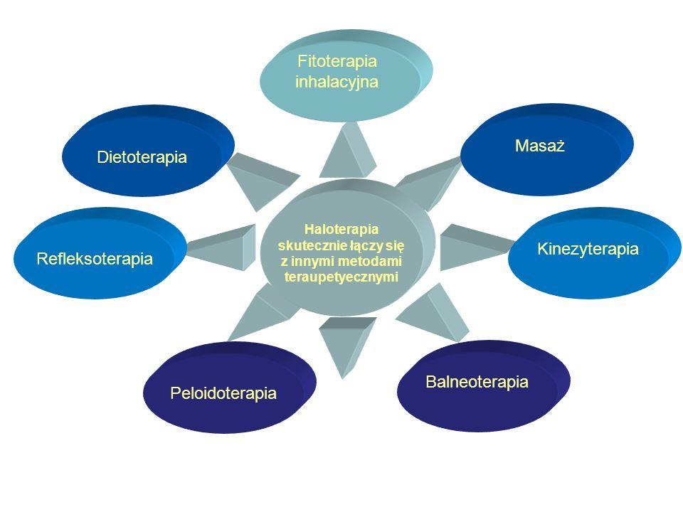 Haloterapia skutecznie łączy się z innymi metodami teraupetyecznymi Fitoterapia inhalacyjna Dietoterapia Masaż Refleksoterapia Peloidoterapia Balneoterapia Kinezyterapia
