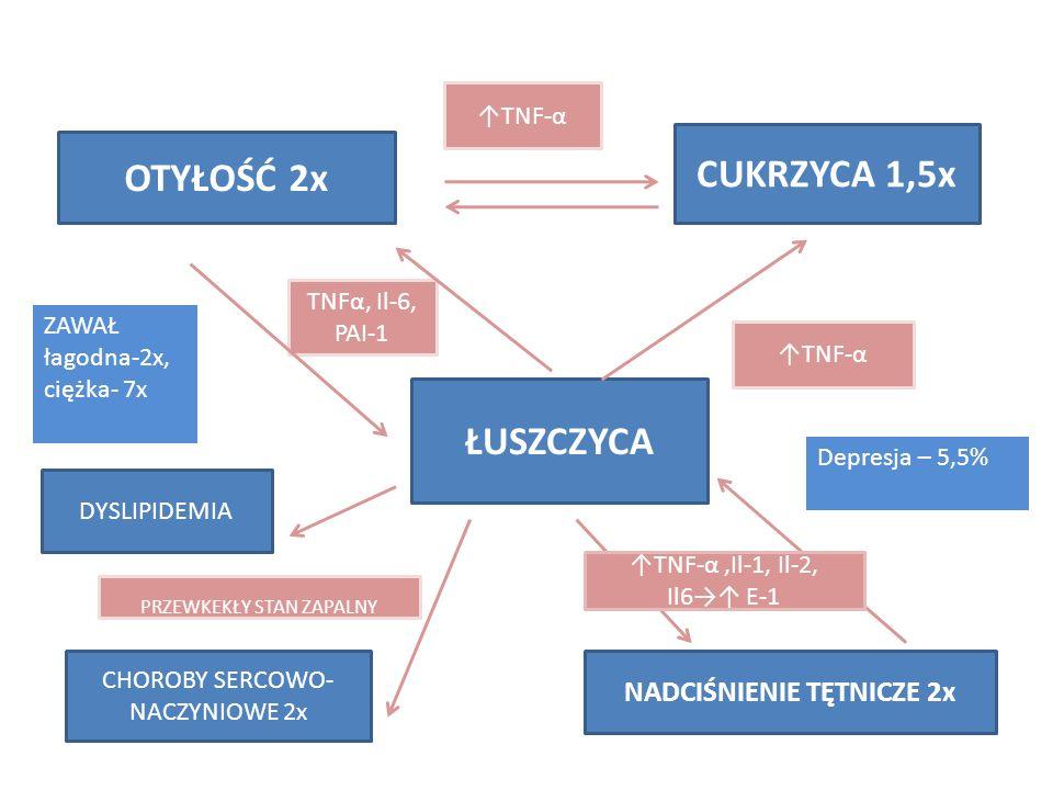 ŁUSZCZYCA OTYŁOŚĆ 2x CUKRZYCA 1,5x TNFα, Il-6, PAI-1 TNF-α CHOROBY SERCOWO- NACZYNIOWE 2x DYSLIPIDEMIA PRZEWKEKŁY STAN ZAPALNY NADCIŚNIENIE TĘTNICZE 2