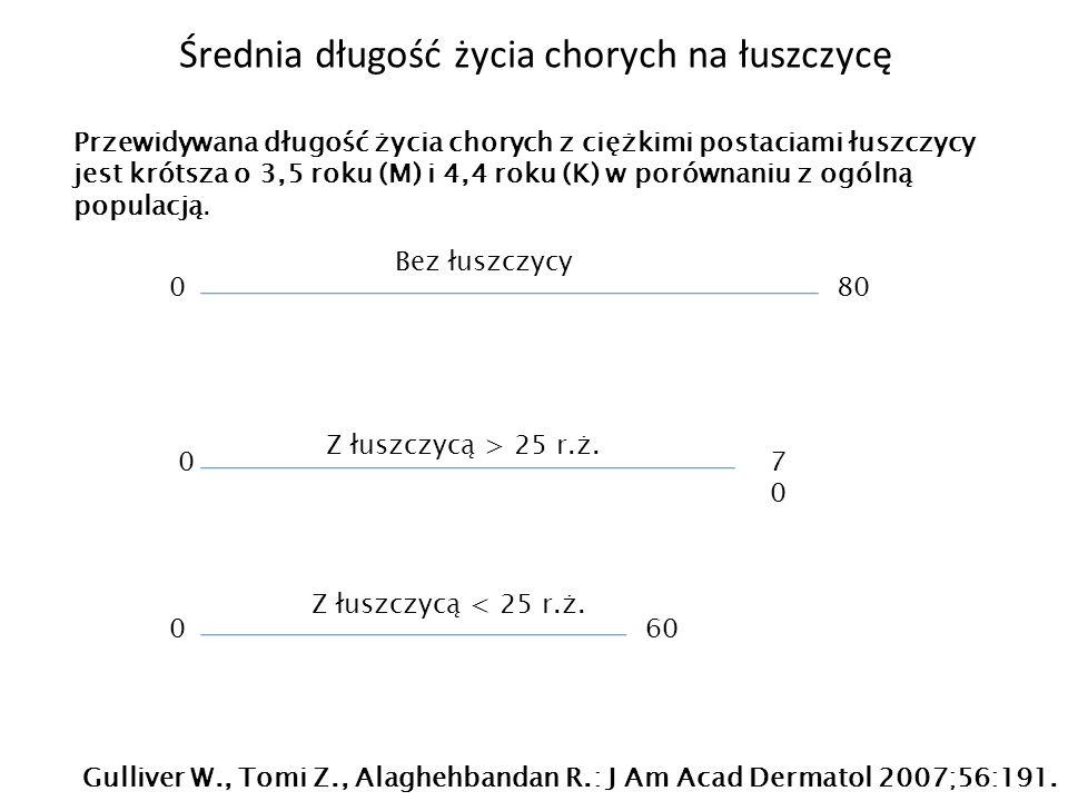 Średnia długość życia chorych na łuszczycę 080 0 0 7070 60 Bez łuszczycy Z łuszczycą > 25 r.ż. Z łuszczycą < 25 r.ż. Przewidywana długość życia choryc