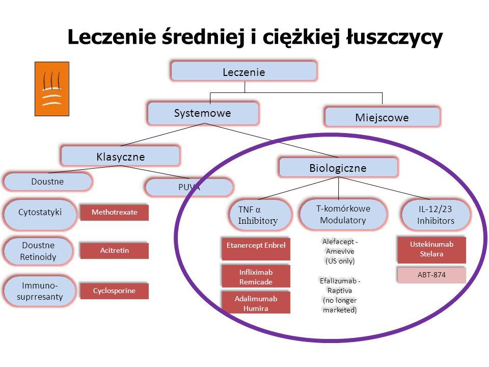 Leczenie średniej i ciężkiej łuszczycy Leczenie Miejscowe Systemowe Klasyczne Biologiczne Doustne PUVA TNF α Inhibitory T-komórkowe Modulatory IL-12/2