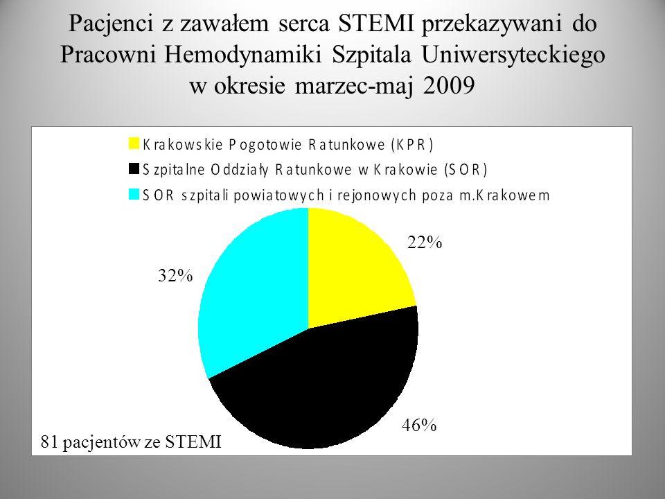 Pacjenci z zawałem serca STEMI przekazywani do Pracowni Hemodynamiki Szpitala Uniwersyteckiego w okresie marzec-maj 2009 32% 46% 22% 81 pacjentów ze STEMI