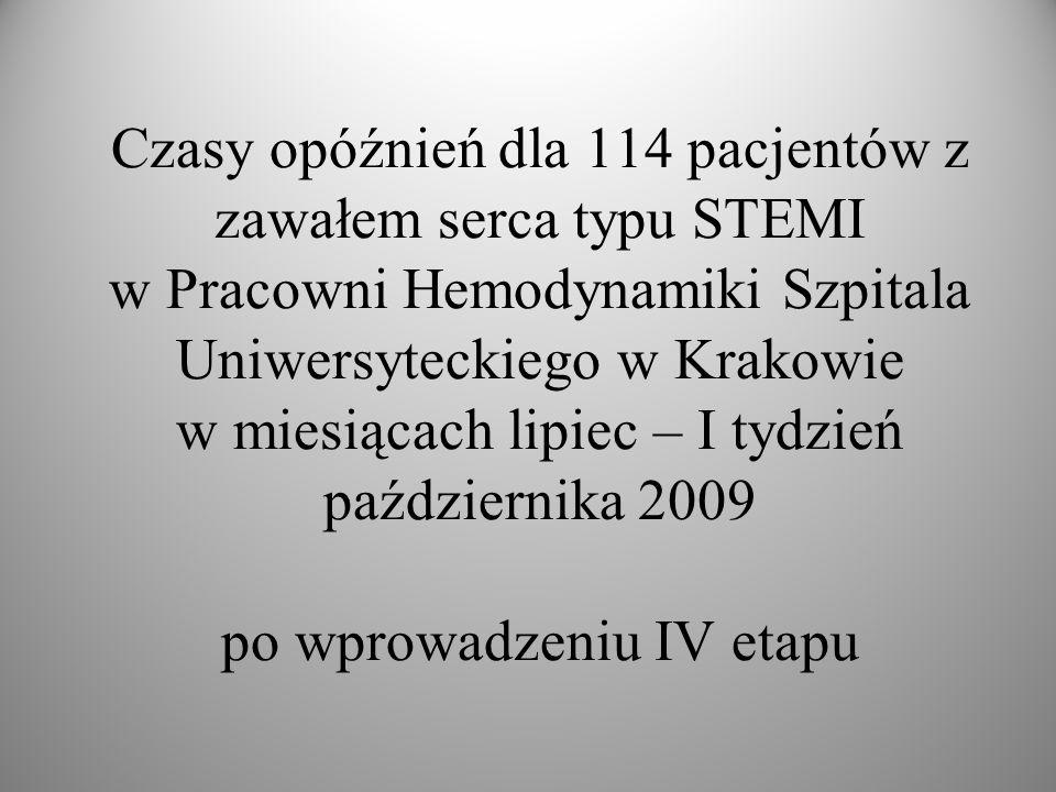 Czasy opóźnień dla 114 pacjentów z zawałem serca typu STEMI w Pracowni Hemodynamiki Szpitala Uniwersyteckiego w Krakowie w miesiącach lipiec – I tydzień października 2009 po wprowadzeniu IV etapu
