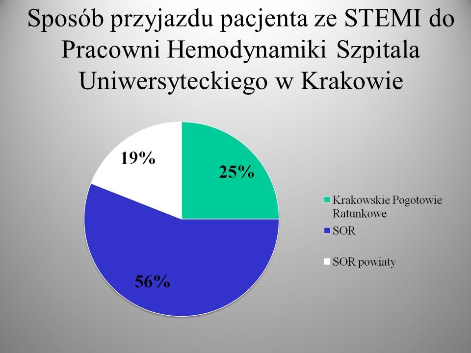 Sposób przyjazdu pacjenta ze STEMI do Pracowni Hemodynamiki Szpitala Uniwersyteckiego w Krakowie