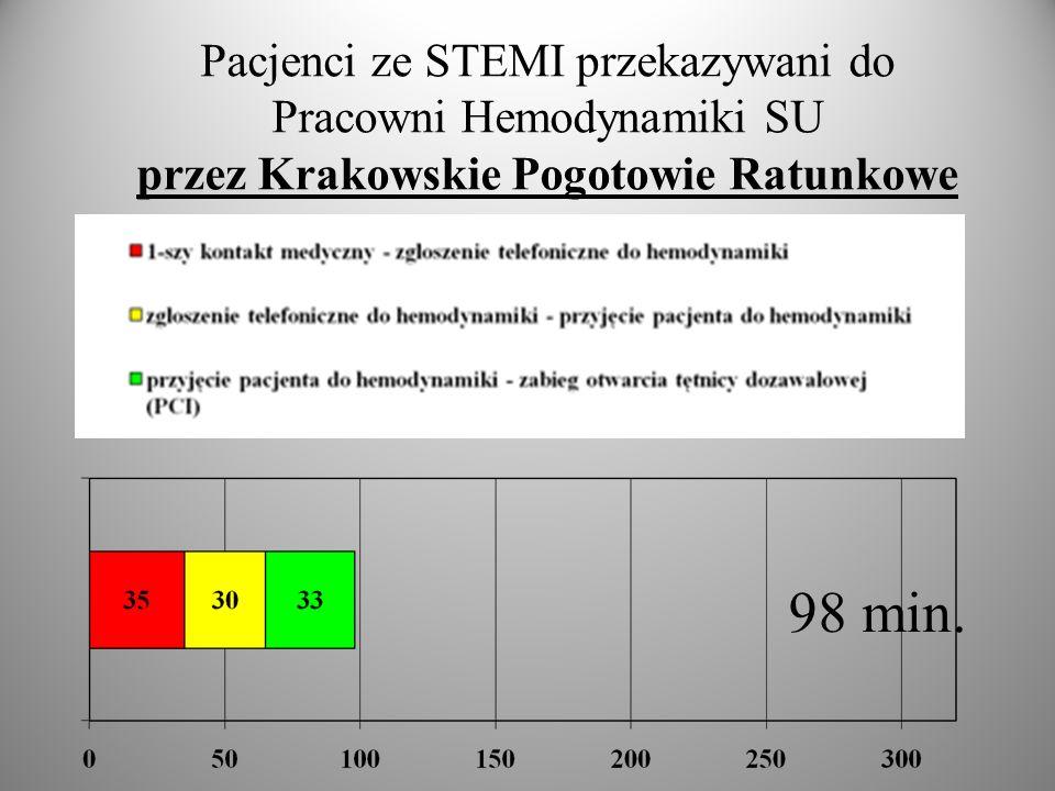 Pacjenci ze STEMI przekazywani do Pracowni Hemodynamiki SU z SOR szpitali w mieście Krakowie 175 min.