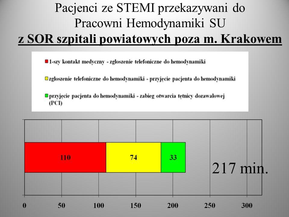 Pacjenci ze STEMI przekazywani do Pracowni Hemodynamiki SU z SOR szpitali powiatowych poza m. Krakowem 217 min.