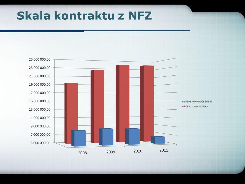 Skala kontraktu z NFZ