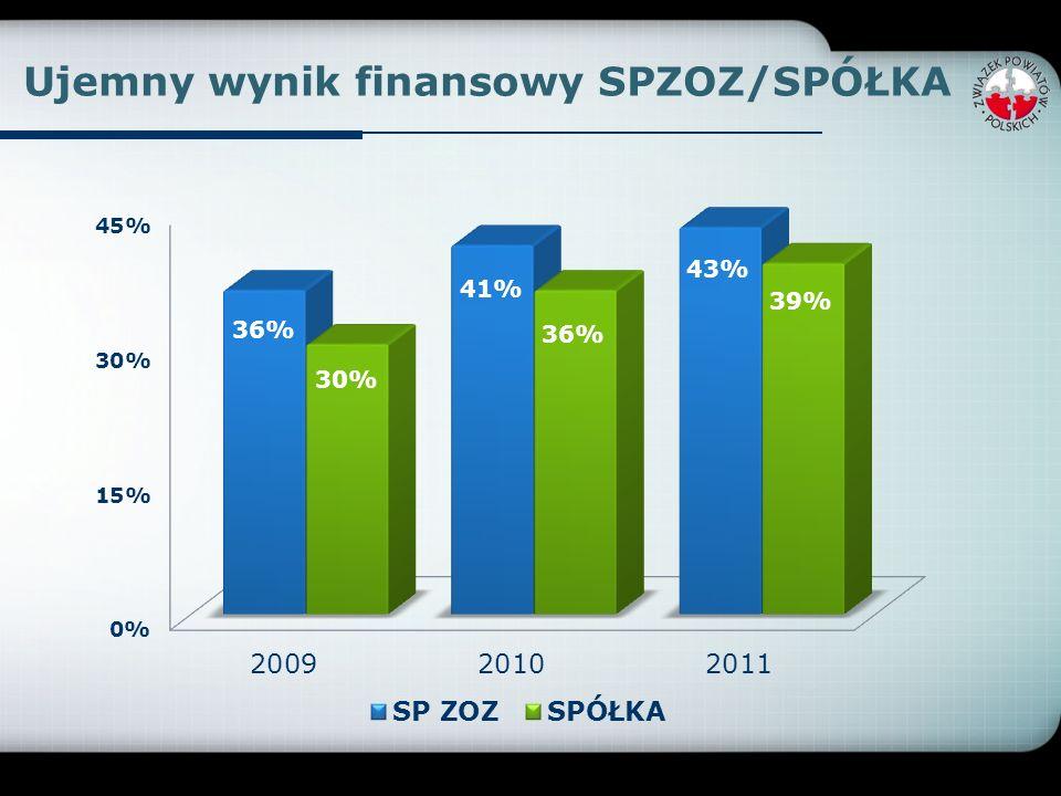 Ujemny wynik finansowy SPZOZ/SPÓŁKA