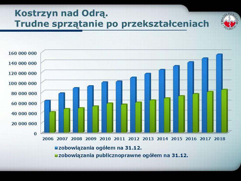 Demografia –województwa