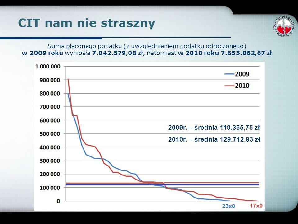CIT nam nie straszny 2009r. – średnia 119.365,75 zł 2010r. – średnia 129.712,93 zł Suma płaconego podatku (z uwzględnieniem podatku odroczonego) w 200