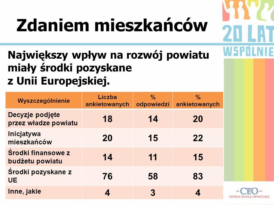 Zdaniem mieszkańców Największy wpływ na rozwój powiatu miały środki pozyskane z Unii Europejskiej. Wyszczególnienie Liczba ankietowanych % odpowiedzi