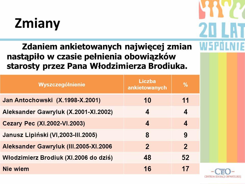 Zmiany Zdaniem ankietowanych najwięcej zmian nastąpiło w czasie pełnienia obowiązków starosty przez Pana Włodzimierza Brodiuka. Wyszczególnienie Liczb