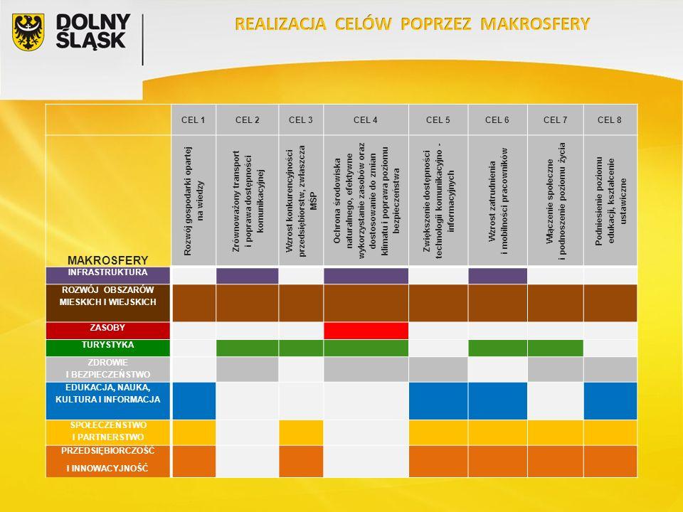 CEL 1CEL 2CEL 3CEL 4CEL 5CEL 6CEL 7CEL 8 MAKROSFERY Rozwój gospodarki opartej na wiedzy Zrównoważony transport i poprawa dostępności komunikacyjnej Wz