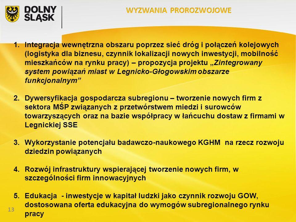 13 1.Integracja wewnętrzna obszaru poprzez sieć dróg i połączeń kolejowych (logistyka dla biznesu, czynnik lokalizacji nowych inwestycji, mobilność mi