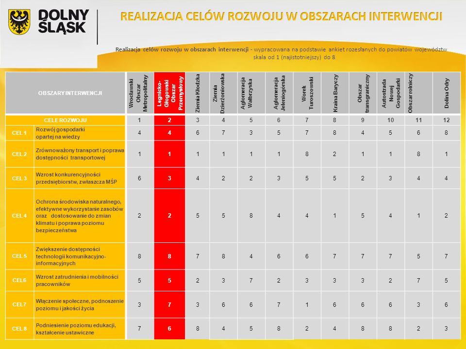 8 OBSZARY INTERWENCJI Wrocławski Obszar Metropolitalny Legnicko- Głogowski Obszar Przemysłowy Ziemia Kłodzka Ziemia Dzierżoniowska Aglomeracja Wałbrzy