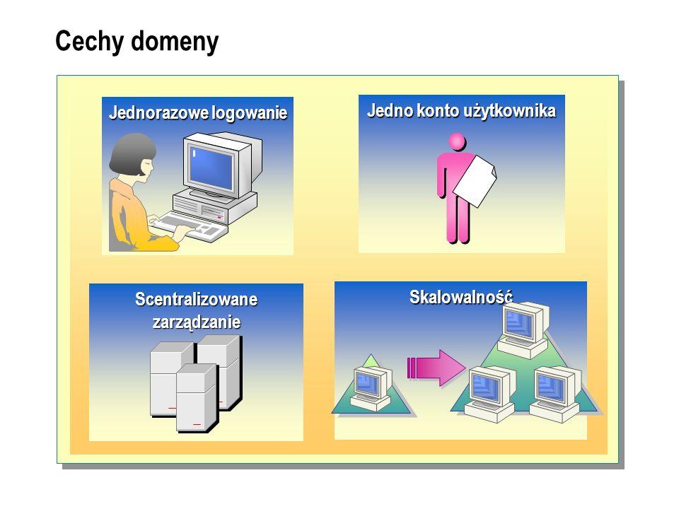 Cechy domeny Jedno konto użytkownika Jednorazowe logowanie Scentralizowane zarządzanie Skalowalność