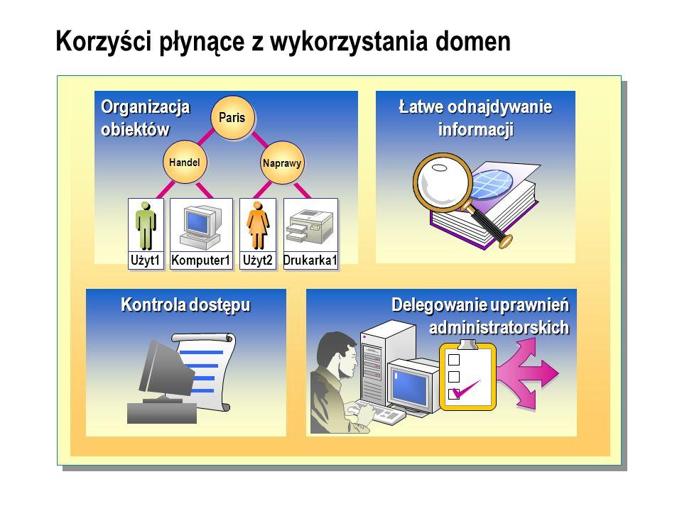 Korzyści płynące z wykorzystania domen Organizacja obiektów Paris Naprawy Handel Użyt1 Komputer1 Drukarka1 Użyt2 Łatwe odnajdywanie informacji Kontrol