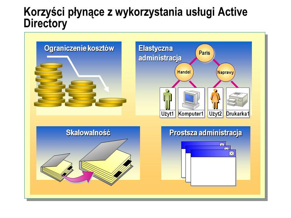 Korzyści płynące z wykorzystania usługi Active Directory Elastyczna administracja Paris Naprawy Handel Użyt1 Komputer1 Drukarka1 Użyt2 Prostsza admini