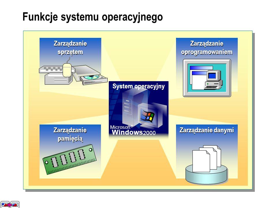 Zarządzanie oprogramowaniem Funkcje systemu operacyjnego Zarządzanie sprzętem Zarządzanie pamięcią Zarządzanie danymi System operacyjny Microsoft ® Wi