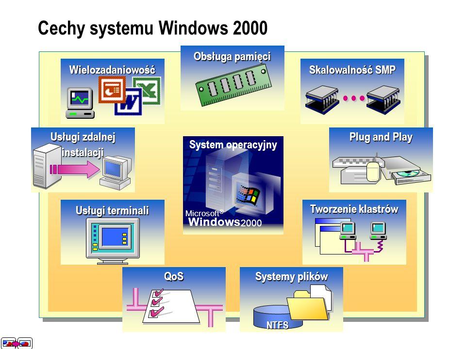 Usługi terminali QoS Systemy plików NTFS Tworzenie klastrów Plug and Play Skalowalność SMP Obsługa pamięci Wielozadaniowość Usługi terminali QoSSystem