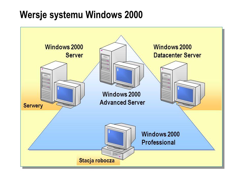 Serwery Stacja robocza Wersje systemu Windows 2000 Windows 2000 Professional Windows 2000 Advanced Server Windows 2000 Server Windows 2000 Datacenter