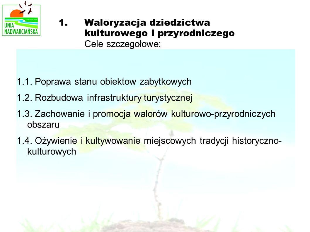 1.Waloryzacja dziedzictwa kulturowego i przyrodniczego Cele szczegołowe: 1.1. Poprawa stanu obiektow zabytkowych 1.2. Rozbudowa infrastruktury turysty