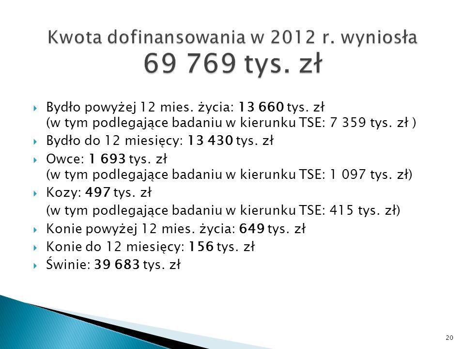 Bydło powyżej 12 mies. życia: 13 660 tys. zł (w tym podlegające badaniu w kierunku TSE: 7 359 tys.