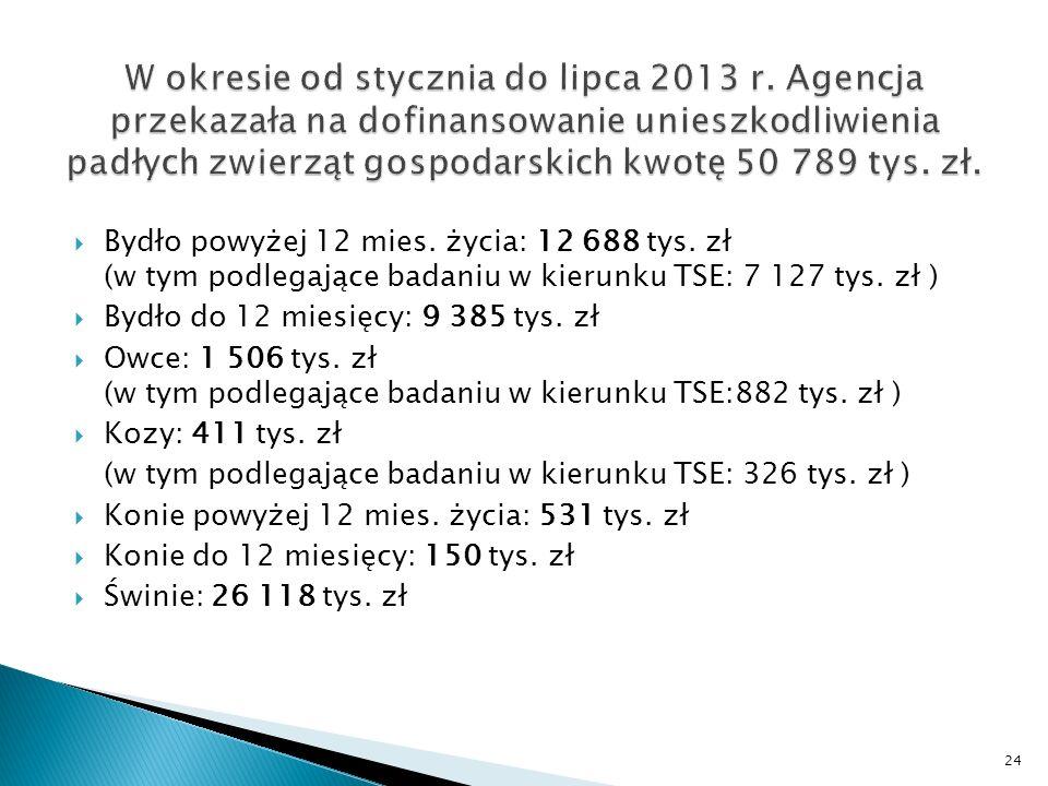 Bydło powyżej 12 mies. życia: 12 688 tys. zł (w tym podlegające badaniu w kierunku TSE: 7 127 tys.