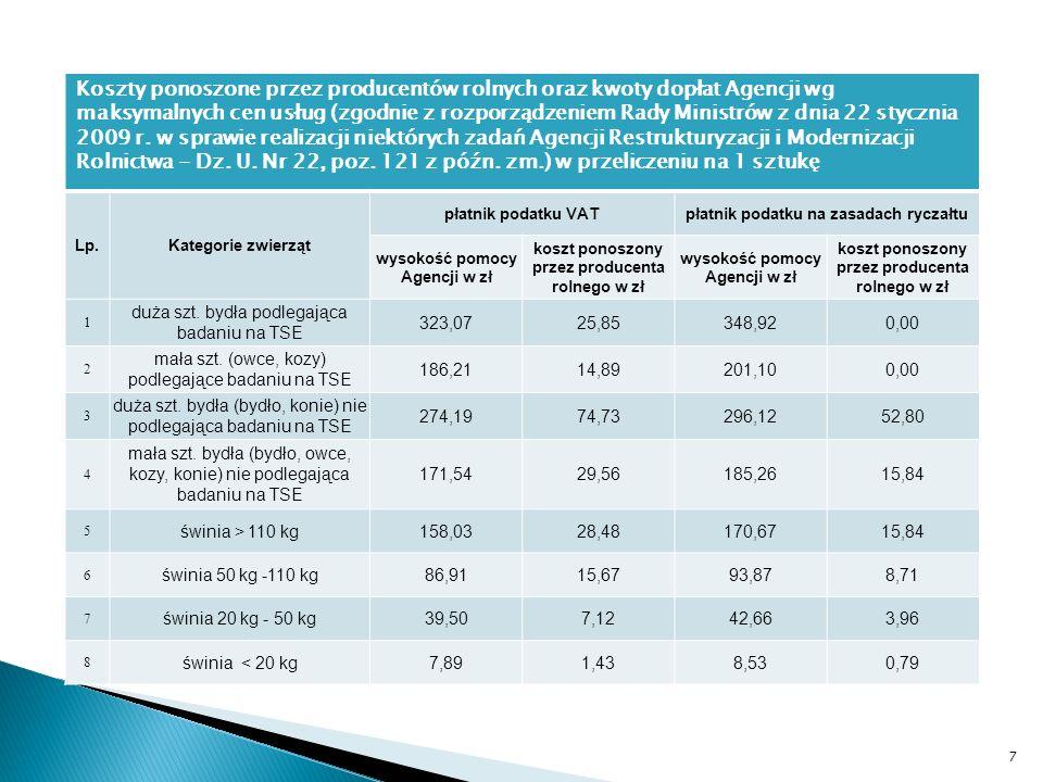 Koszty ponoszone przez producentów rolnych oraz kwoty dopłat Agencji wg maksymalnych cen usług (zgodnie z rozporządzeniem Rady Ministrów z dnia 22 stycznia 2009 r.