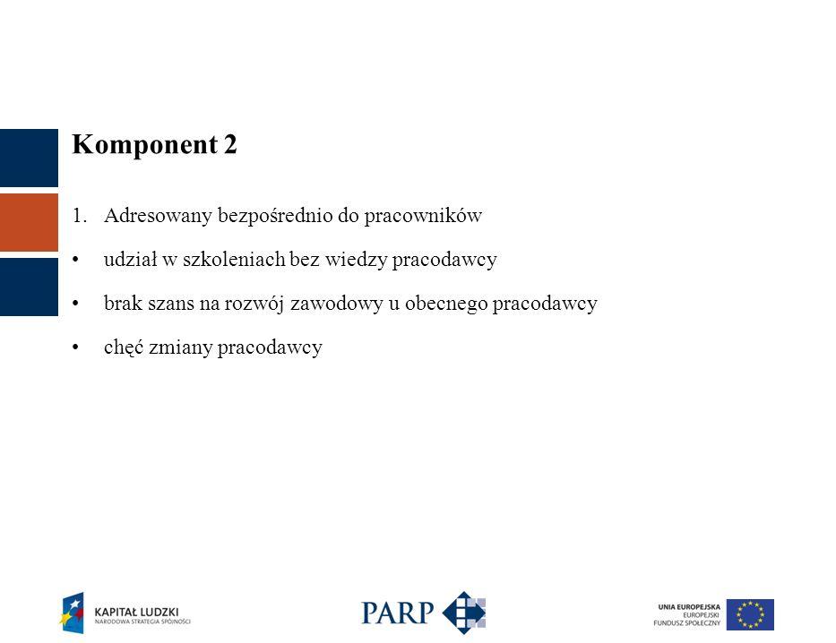 Komponent 2 1.Adresowany bezpośrednio do pracowników udział w szkoleniach bez wiedzy pracodawcy brak szans na rozwój zawodowy u obecnego pracodawcy ch